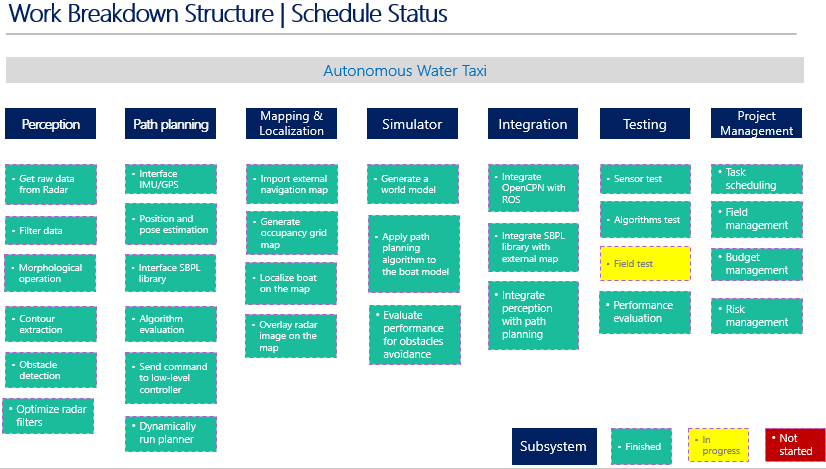 acme home improvements work breakdown schedule wbs Free project work breakdown structure work breakdown struture (wbs) template the project manager and project team use the wbs to develop the project schedule.