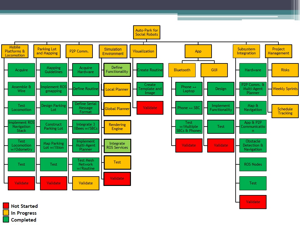 Work Breakdown Structure Mrsd Team Daedalus 2015