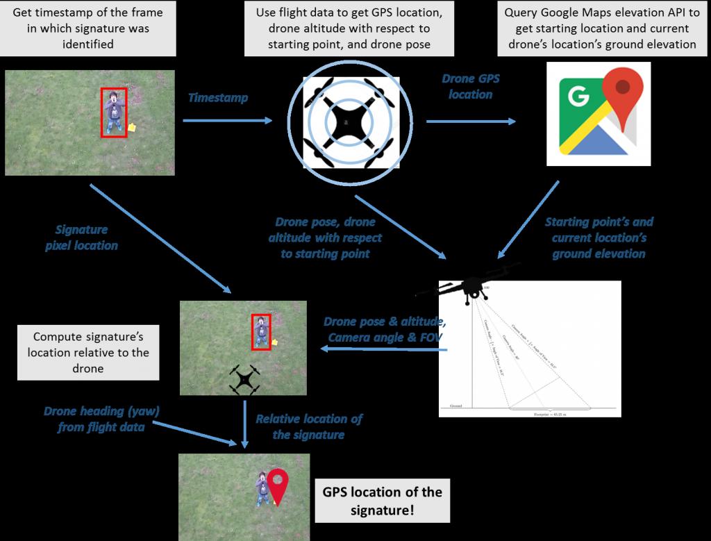 Signature GPS Location Estimation – TeamF