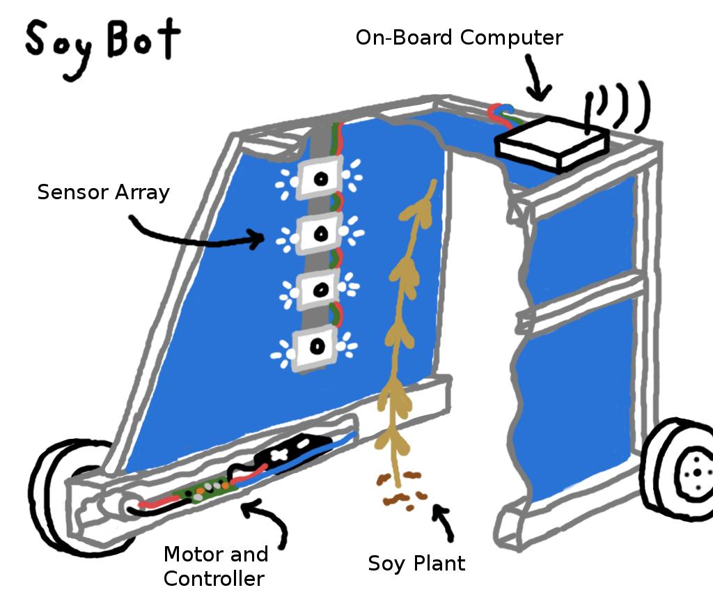 Figure 1.1 : SoyBot