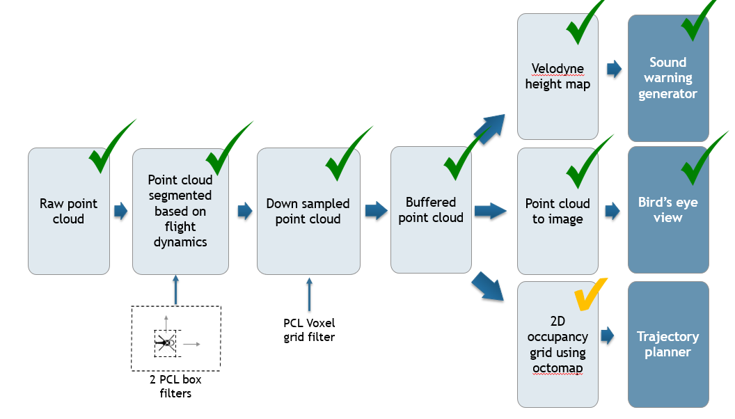PCL Processing and Mapping – FlySense
