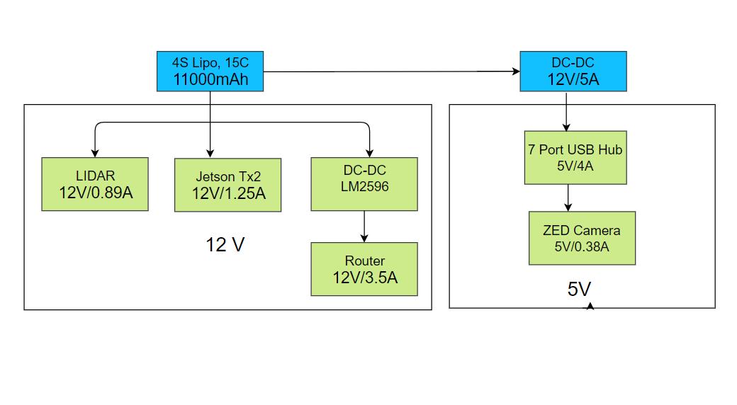 Electrical Subsystem – MRSD Team E